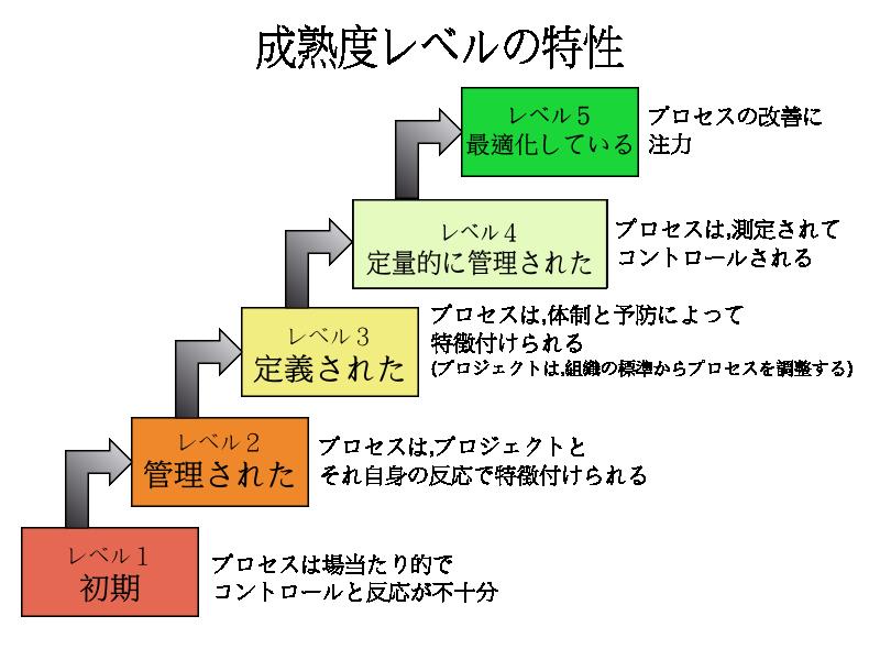 CMMモデルの特性
