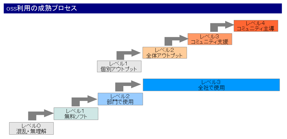 oss_io_process