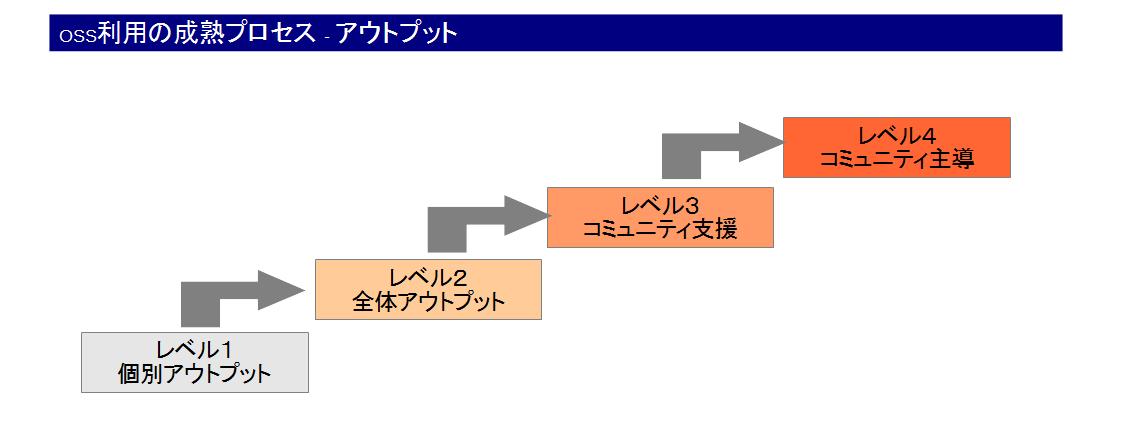 oss_output_process